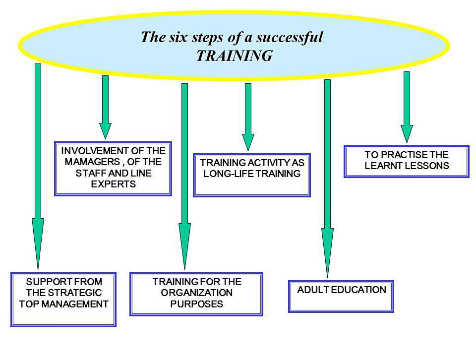 The six steps of a successful TRAINING SUPPORT FROM THE STRATEGIC TOP MANAGEMENT INVOLVEMENT OF THE MAMAGERS, OF THE STAFF AND LINE EXPERTS TRAINING FOR THE ORGANIZATION PURPOSES TRAINING ACTIVITY AS LONG-LIFE TRAINING ADULT EDUCATION TO PRACTISE THE LEARNT LESSONS