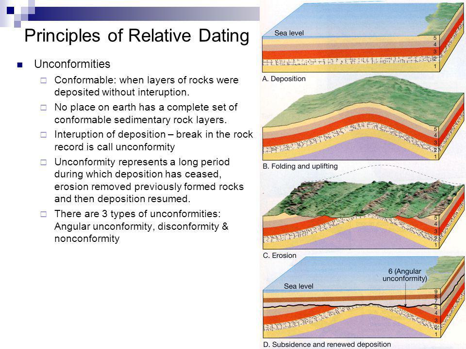 11 Principles of Relative Dating Unconformities Conformable: when layers of rocks were deposited without interuption. No place on earth has a complete