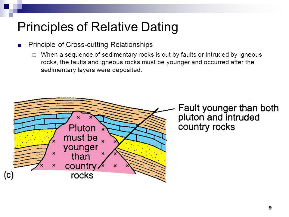 What are the four main principles of relative age dating