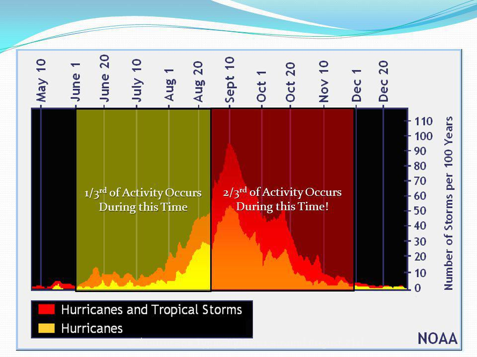 NamedStorms Hurricanes Major Hurricanes (>Cat 3) 2013 Forecast 13-207-113-6 Average1263 Three climate factors that strongly control Atlantic hurricane activity are expected to come together to produce an active or extremely active 2013 hurricane season.