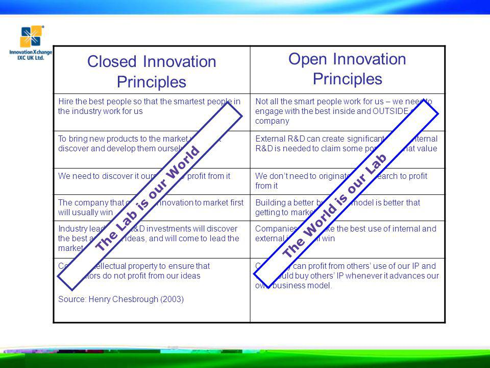 Closed Innovation Principles Open Innovation Principles Hire the best people so that the smartest people in the industry work for us Not all the smart people work for us – we need to engage with the best inside and OUTSIDE our company To bring new products to the market we must discover and develop them ourselves External R&D can create significant value; internal R&D is needed to claim some portion of that value We need to discover it ourselves to profit from itWe dont need to originate the research to profit from it The company that gets an innovation to market first will usually win Building a better business model is better that getting to market first Industry leaders in R&D investments will discover the best and most ideas, and will come to lead the market as well Companies that make the best use of internal and external ideas will win Control intellectual property to ensure that competitors do not profit from our ideas Source: Henry Chesbrough (2003) Company can profit from others use of our IP and we should buy others IP whenever it advances our own business model.