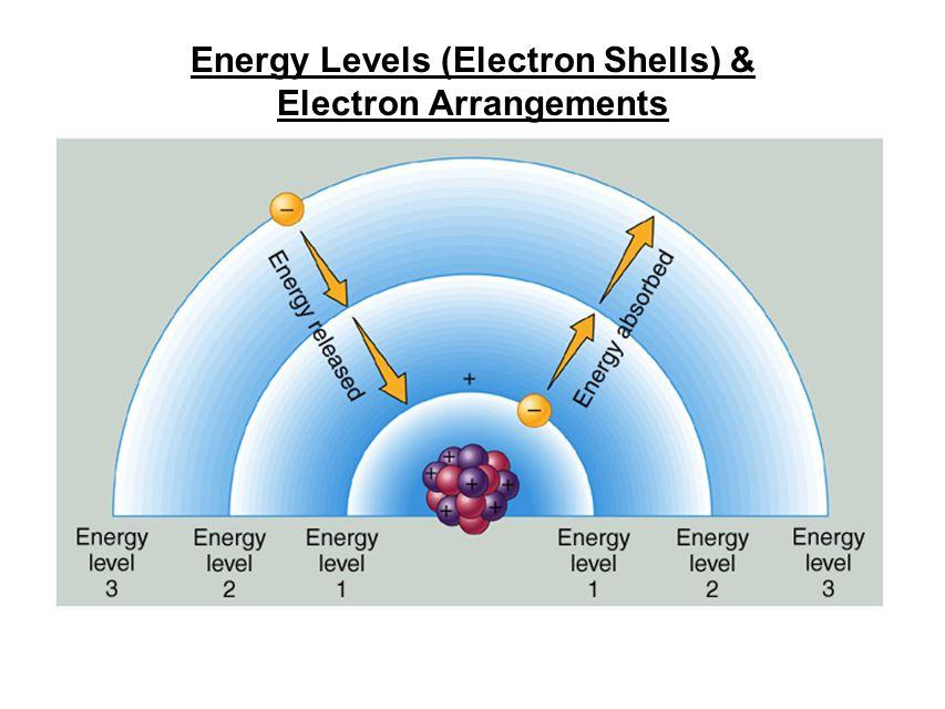 Energy Levels (Electron Shells) & Electron Arrangements