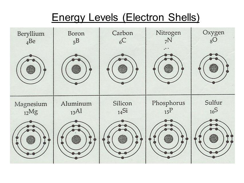 Energy Levels (Electron Shells)