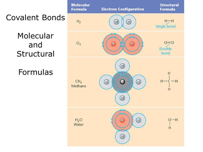 Covalent Bonds Molecular and Structural Formulas