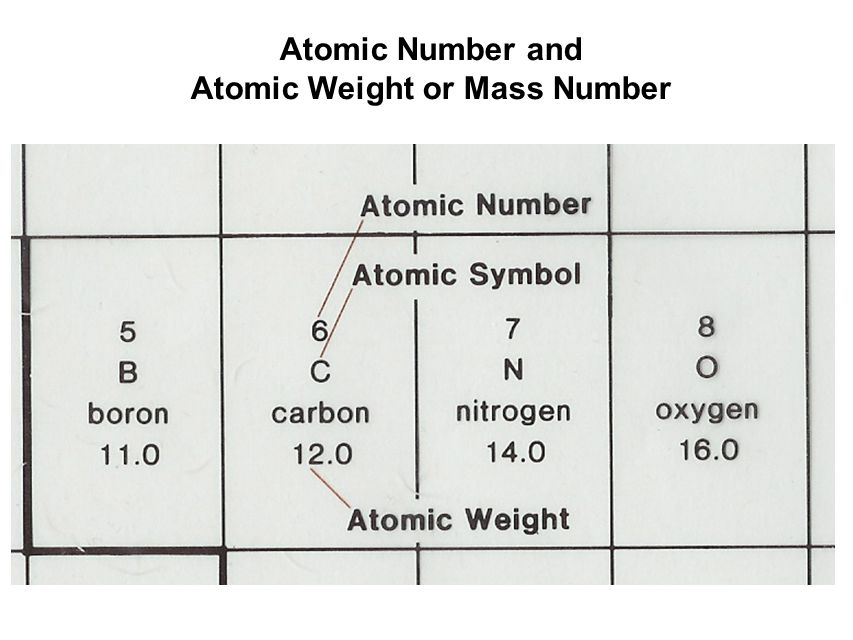 Atomic Number and Atomic Weight or Mass Number