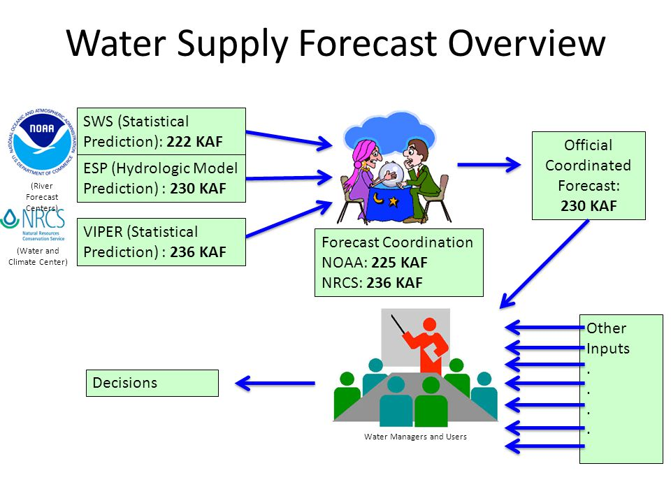 Water Supply Forecast Overview SWS (Statistical Prediction): 222 KAF ESP (Hydrologic Model Prediction) : 230 KAF (River Forecast Centers) VIPER (Statistical Prediction) : 236 KAF (Water and Climate Center) Forecast Coordination NOAA: 225 KAF NRCS: 236 KAF Official Coordinated Forecast: 230 KAF Water Managers and Users Other Inputs.