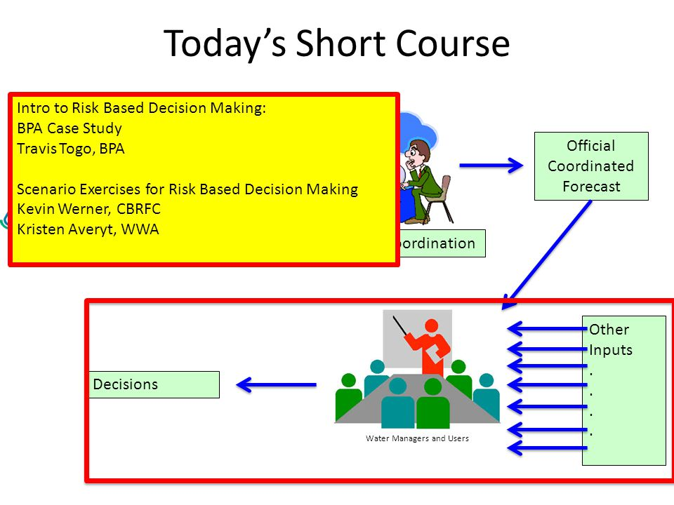 Todays Short Course SWS (Statistical Prediction) ESP (Simulation Model Prediction) (River Forecast Centers) VIPER (Statistical Prediction) (Water and Climate Center) Forecast Coordination Official Coordinated Forecast Water Managers and Users Other Inputs.