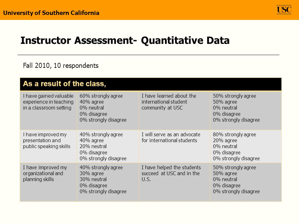 Instructor Assessment- Quantitative Data Fall 2010, 10 respondents University of Southern California As a result of the class, I have gained valuable experience in teaching in a classroom setting 60% strongly agree 40% agree 0% neutral 0% disagree 0% strongly disagree I have learned about the international student community at USC 50% strongly agree 50% agree 0% neutral 0% disagree 0% strongly disagree I have improved my presentation and public speaking skills 40% strongly agree 40% agree 20% neutral 0% disagree 0% strongly disagree I will serve as an advocate for international students 80% strongly agree 20% agree 0% neutral 0% disagree 0% strongly disagree I have improved my organizational and planning skills 40% strongly agree 30% agree 30% neutral 0% disagree 0% strongly disagree I have helped the students succeed at USC and in the U.S.