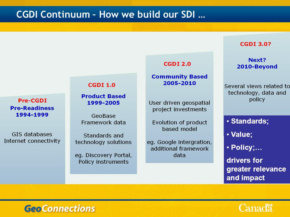 CGDI Continuum – How we build our SDI … Standards; Value; Policy;… drivers for greater relevance and impact