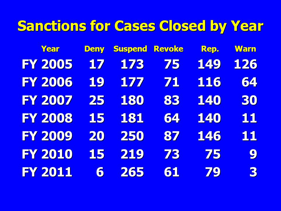 Sanctions for Cases Closed by Year Year Deny Suspend Revoke Rep.