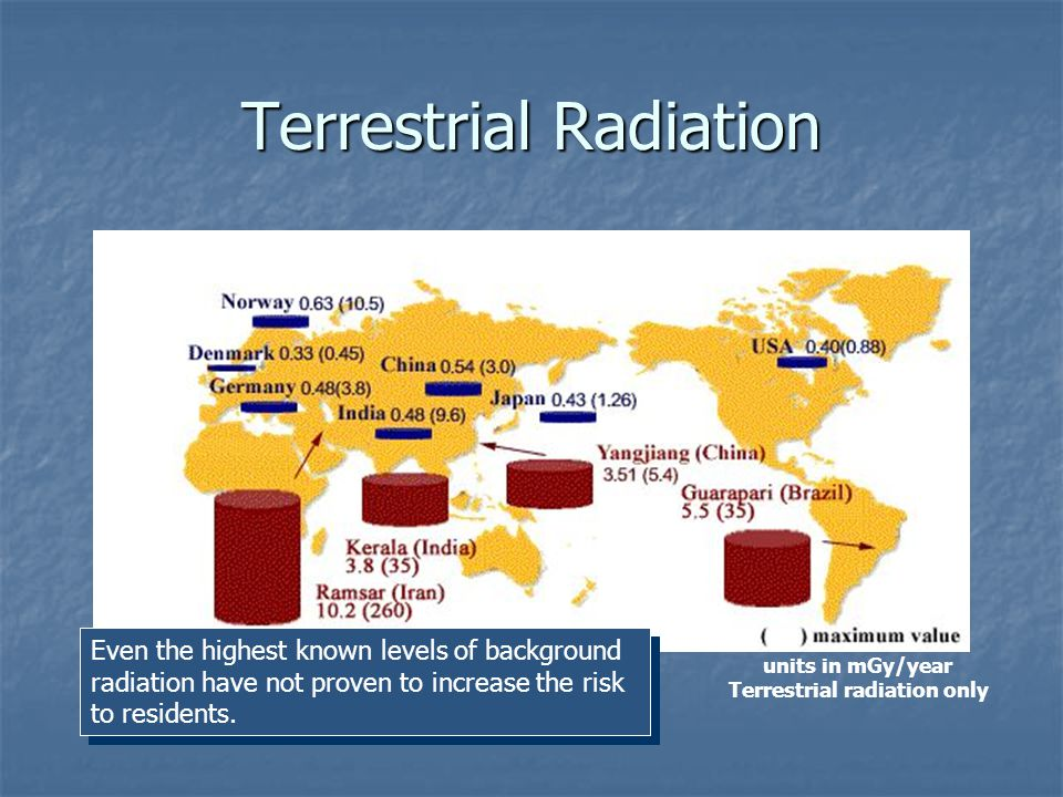 Background Radiation Sources