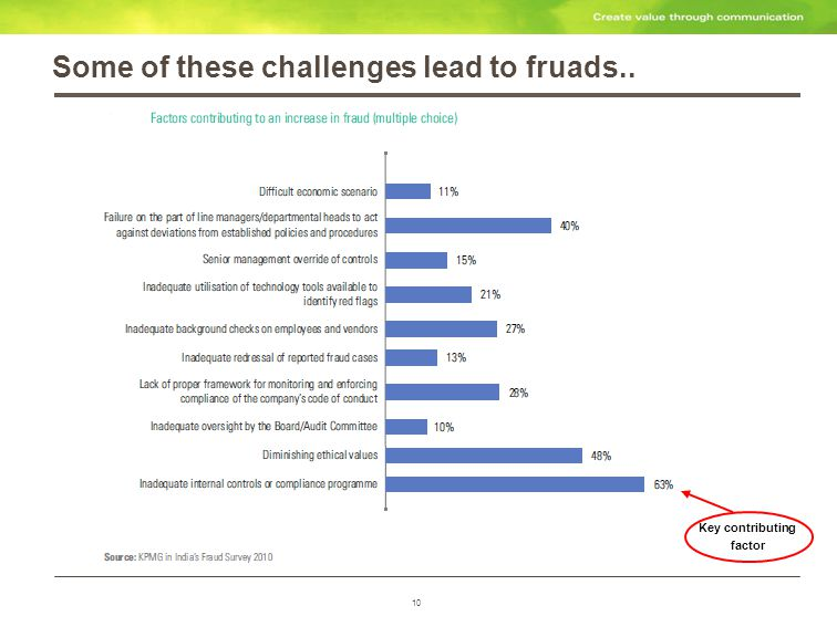 10 Some of these challenges lead to fruads.. Key contributing factor