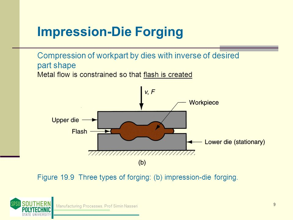 Manufacturing Processes, Prof Simin Nasseri Figure 19.14 Sequence in impression die forging: (1) just prior to initial contact with raw workpiece, (2) partial compression, and (3) final die closure, causing flash to form in gap between die plates.