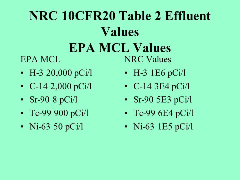 NRC 10CFR20 Table 2 Effluent Values EPA MCL Values EPA MCL H-3 20,000 pCi/l C-14 2,000 pCi/l Sr-90 8 pCi/l Tc-99 900 pCi/l Ni-63 50 pCi/l NRC Values H-3 1E6 pCi/l C-14 3E4 pCi/l Sr-90 5E3 pCi/l Tc-99 6E4 pCi/l Ni-63 1E5 pCi/l