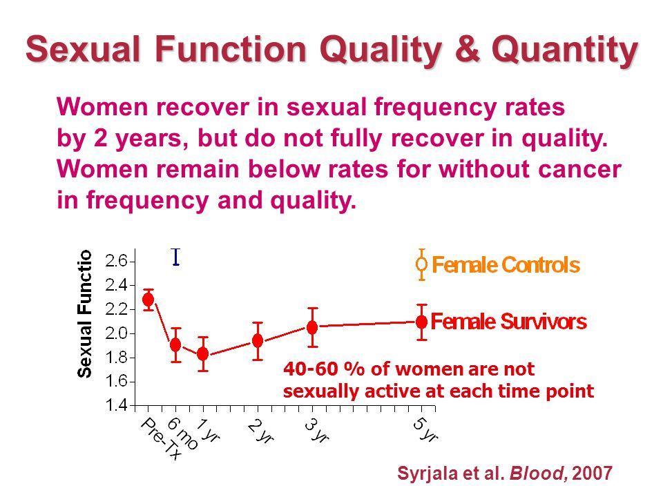 Poorer sexual function before treatment Being female Older age Poorer physical function 1 year after treatment Lower relationship satisfaction before treatment Not returning to sexual activity by 1 year Becoming postmenopausal from treatment and no hormone therapy by 1 year Depressed or anxious After Treatment: Who has more problems?