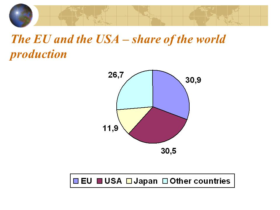 The EU and the USA – share of the world production