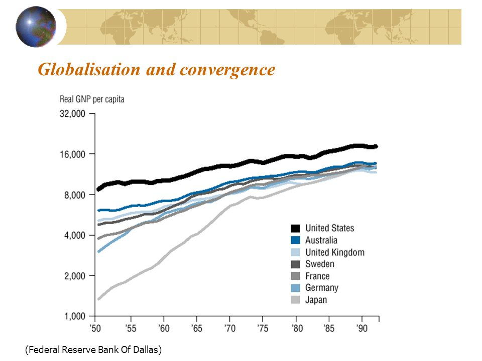Globalisation and convergence (Federal Reserve Bank Of Dallas)