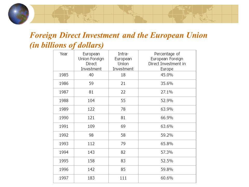 Foreign Direct Investment and the European Union (in billions of dollars) YearEuropean Union Foreign Direct Investment Intra- European Union Investment Percentage of European Foreign Direct Investment in Europe 1985401845.0% 1986592135.6% 1987812227.1% 19881045552.9% 19891227863.9% 19901218166.9% 19911096963.6% 1992985859.2% 19931127965.8% 19941438257.3% 19951588352.5% 19961428559.8% 199718311160.6%