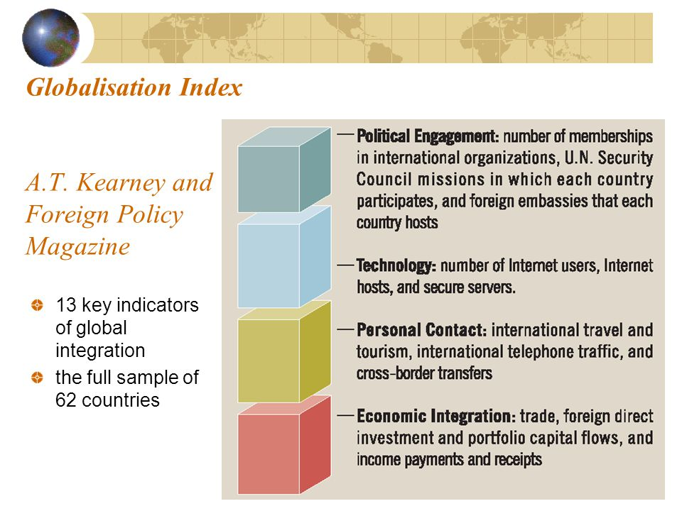 Globalisation Index A.T.