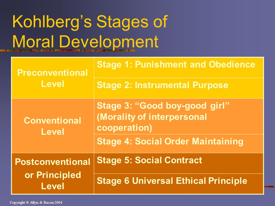 Copyright © Allyn & Bacon 2004 Kohlbergs Stages of Moral Development Preconventional Level Stage 1: Punishment and Obedience Stage 2: Instrumental Pur