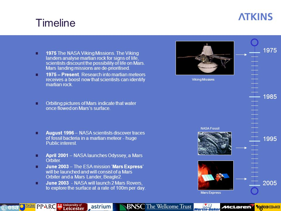 Timeline 1975 The NASA Viking Missions. The Viking landers analyse martian rock for signs of life, scientists discount the possibility of life on Mars