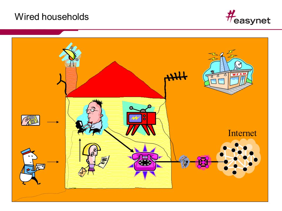 Wired households Internet