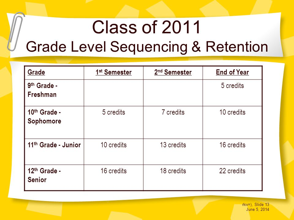 rkw=), Slide 13 June 5, 2014 Class of 2011 Grade Level Sequencing & Retention Grade1 st Semester2 nd SemesterEnd of Year 9 th Grade - Freshman 5 credits 10 th Grade - Sophomore 5 credits7 credits10 credits 11 th Grade - Junior 10 credits13 credits16 credits 12 th Grade - Senior 16 credits18 credits22 credits