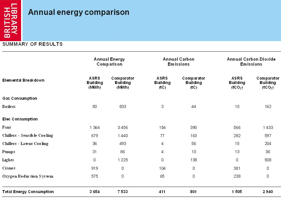 Annual energy comparison