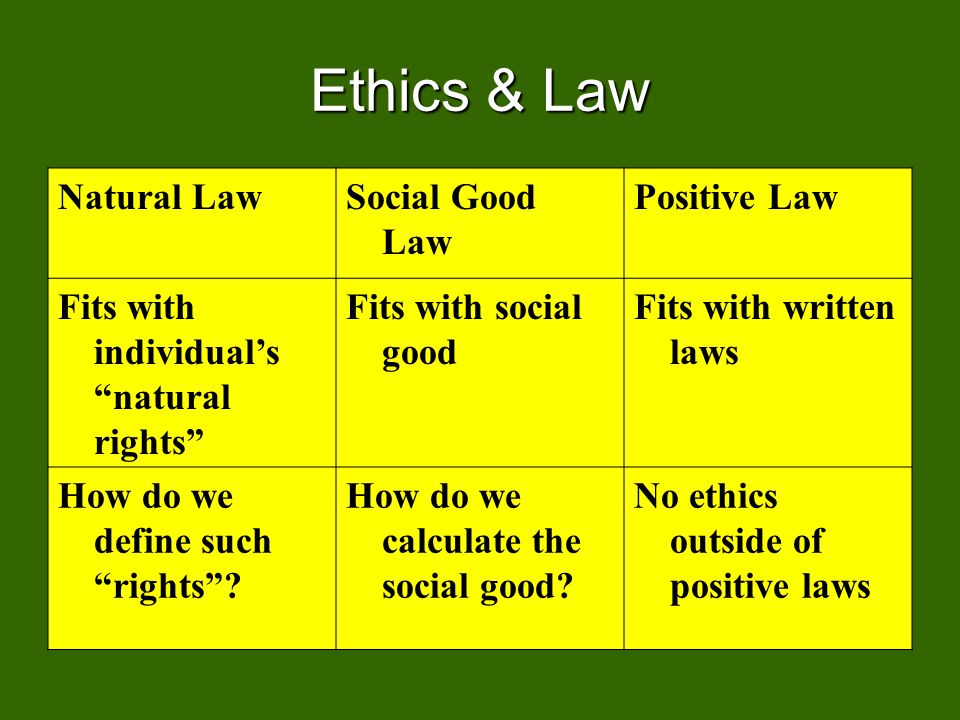Ethics & Law Natural LawSocial Good Law Positive Law Fits with individuals natural rights Fits with social good Fits with written laws How do we define such rights.