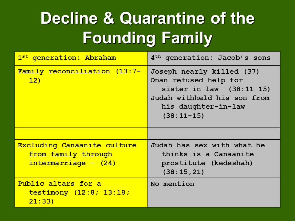 Decline & Quarantine of the Founding Family 1 st generation: Abraham4 th generation: Jacobs sons Family reconciliation (13:7- 12) Joseph nearly killed (37) Onan refused help for sister-in-law (38:11-15) Judah withheld his son from his daughter-in-law (38:11-15) Excluding Canaanite culture from family through intermarriage – (24) Judah has sex with what he thinks is a Canaanite prostitute (kedeshah) (38:15,21) Public altars for a testimony (12:8; 13:18; 21:33) No mention