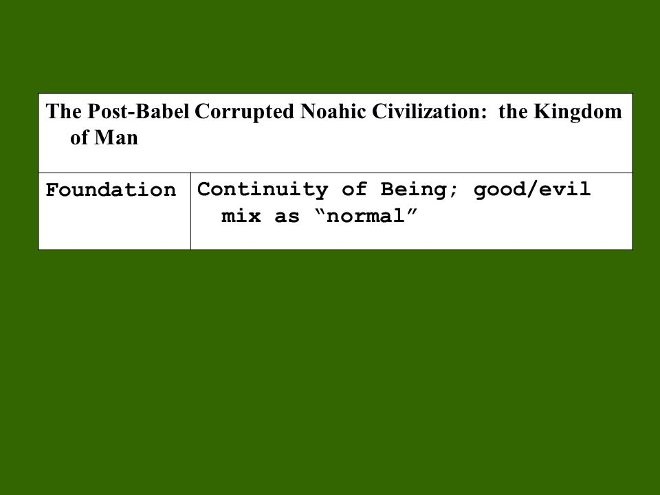 The Post-Babel Corrupted Noahic Civilization: the Kingdom of Man FoundationContinuity of Being; good/evil mix as normal Goal (Promise) Autonomous destiny of, by, and for man InaugurationEnslavement to a new Babylon EthicsMan-derived ethics for life in a good/evil mix ExpansionIncreasing crusade of redemption LeadershipPride and power (Satanic)
