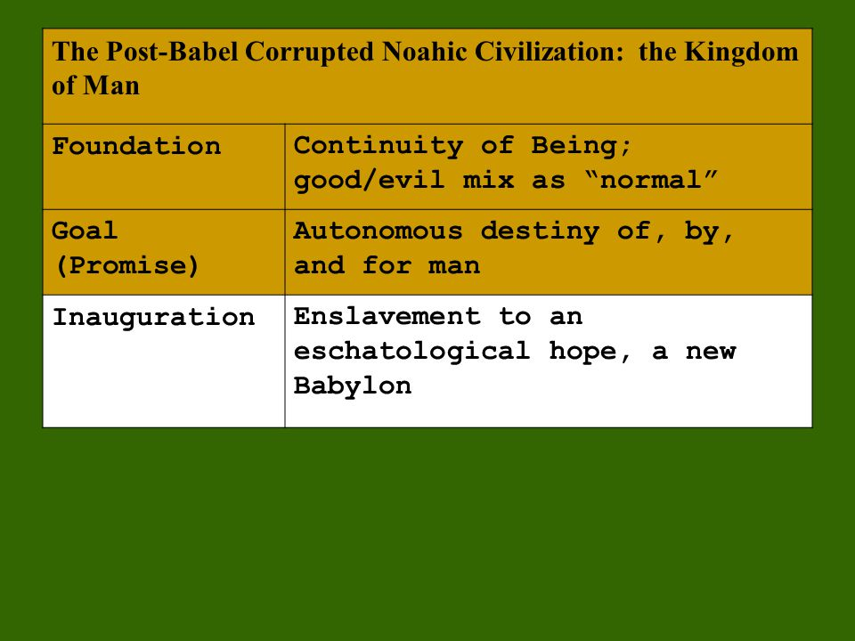 The Post-Babel Corrupted Noahic Civilization: the Kingdom of Man FoundationContinuity of Being; good/evil mix as normal Goal (Promise) Autonomous destiny of, by, and for man InaugurationEnslavement to an eschatological hope, a new Babylon