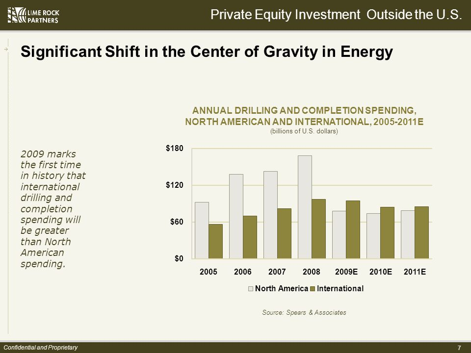 7 Confidential and Proprietary Significant Shift in the Center of Gravity in Energy 2009 marks the first time in history that international drilling and completion spending will be greater than North American spending.