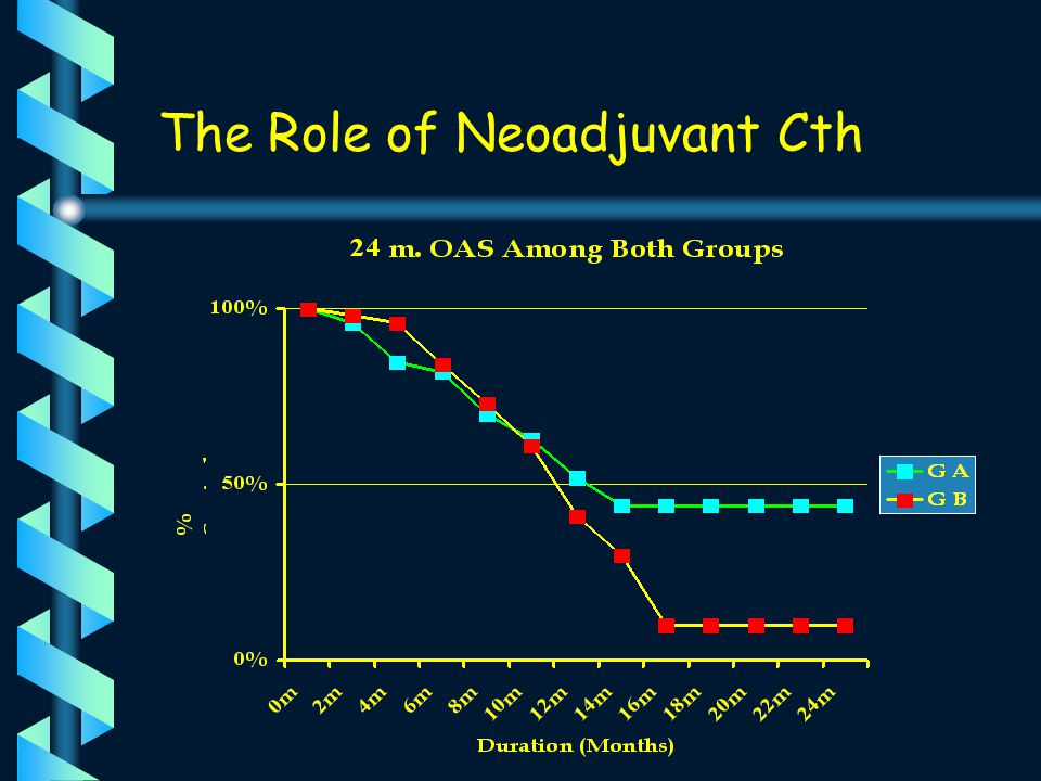 NEMROCK 1997- 1998 60 patients with high grade glioma Arm A 29 Pts CCNU/Platinum Radical Irradiation Arm B 31 Patients No Cth Radical Irradiation The Role of Neoadjuvant Cth