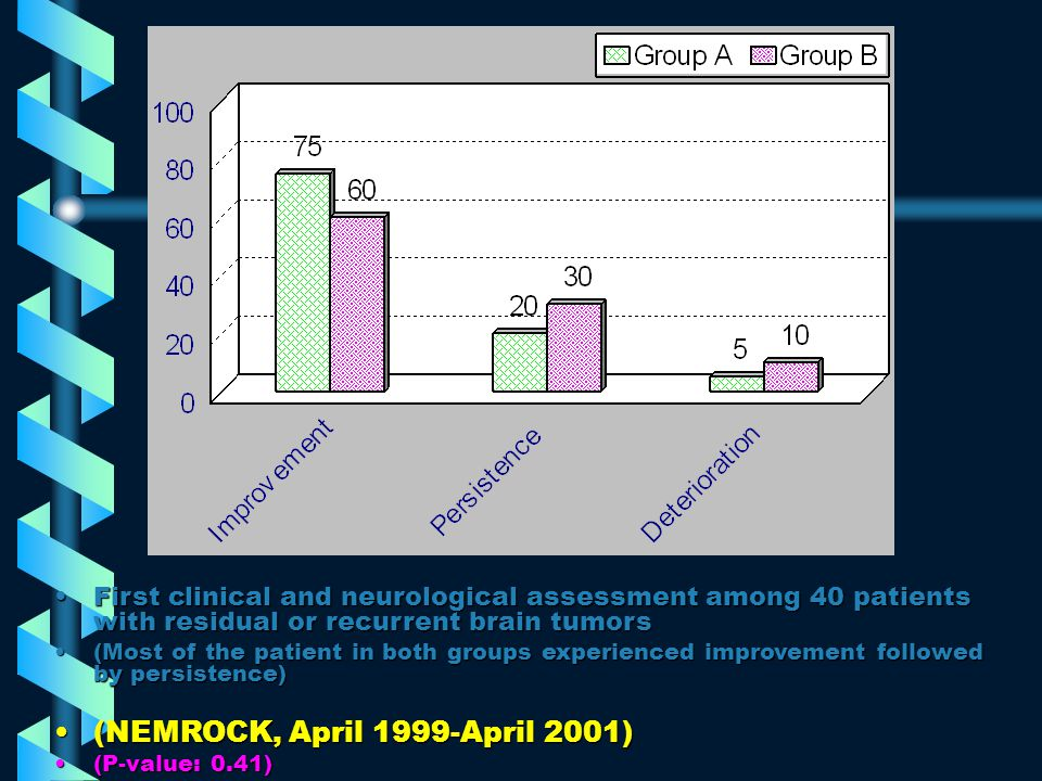 First radiological assessment among 40 patients with residual or recurrent brain tumorsFirst radiological assessment among 40 patients with residual or recurrent brain tumors (Most of the patient in both groups experienced PR followed by SD and CR)(Most of the patient in both groups experienced PR followed by SD and CR) (NEMROCK, April 1999-April 2001)(NEMROCK, April 1999-April 2001) (P-value: 0.603)(P-value: 0.603)