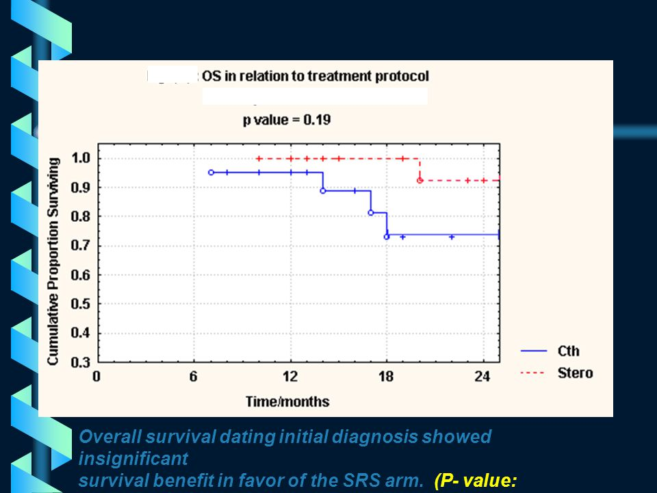 PFS dating end of Chemotherapy & date of SRS showed insignificant survival benefit in the Chemotherapy arm (P- value: 0.1)