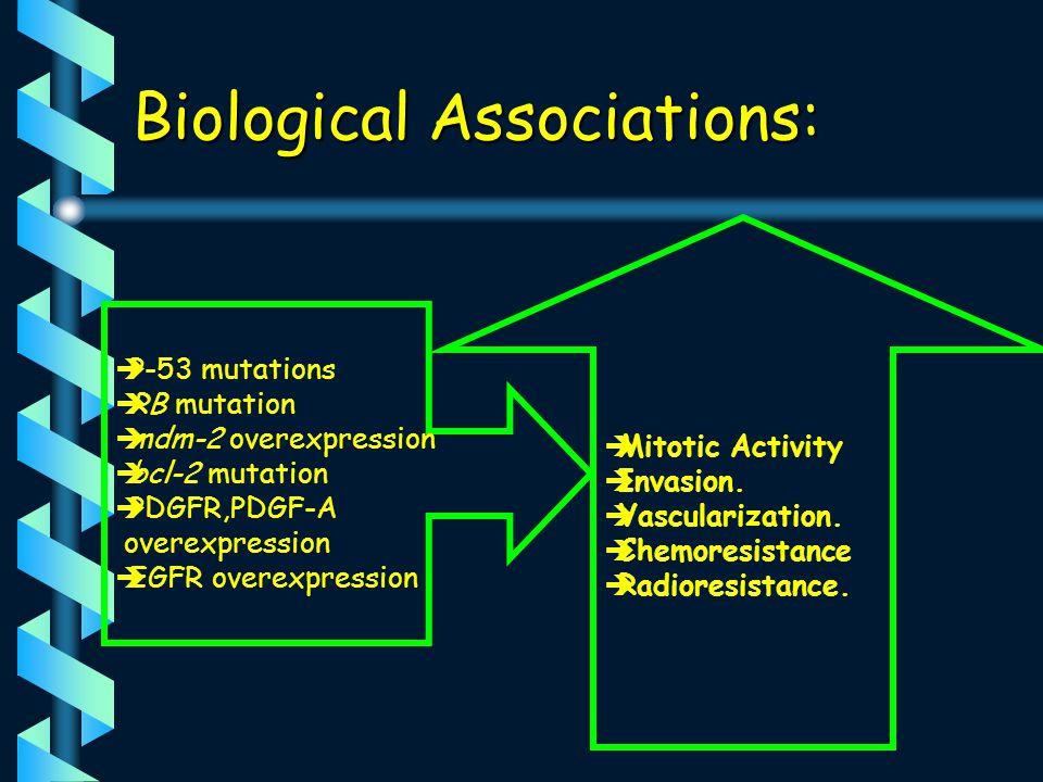 Biological Associations: P-53 mutations RB mutation mdm-2 overexpression bcl-2 mutation PDGFR,PDGF-A overexpression EGFR overexpression Mitotic Activity Invasion.
