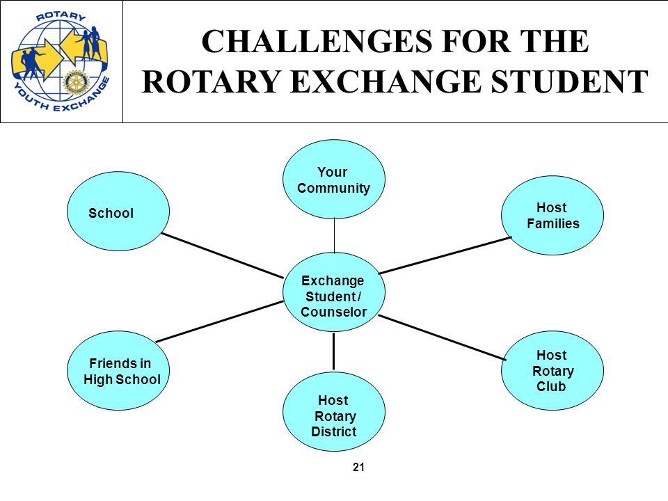 21 CHALLENGES FOR THE ROTARY EXCHANGE STUDENT Host Rotary Club Host Families Exchange Student / Counselor Your Community School Friends in High School Host Rotary District