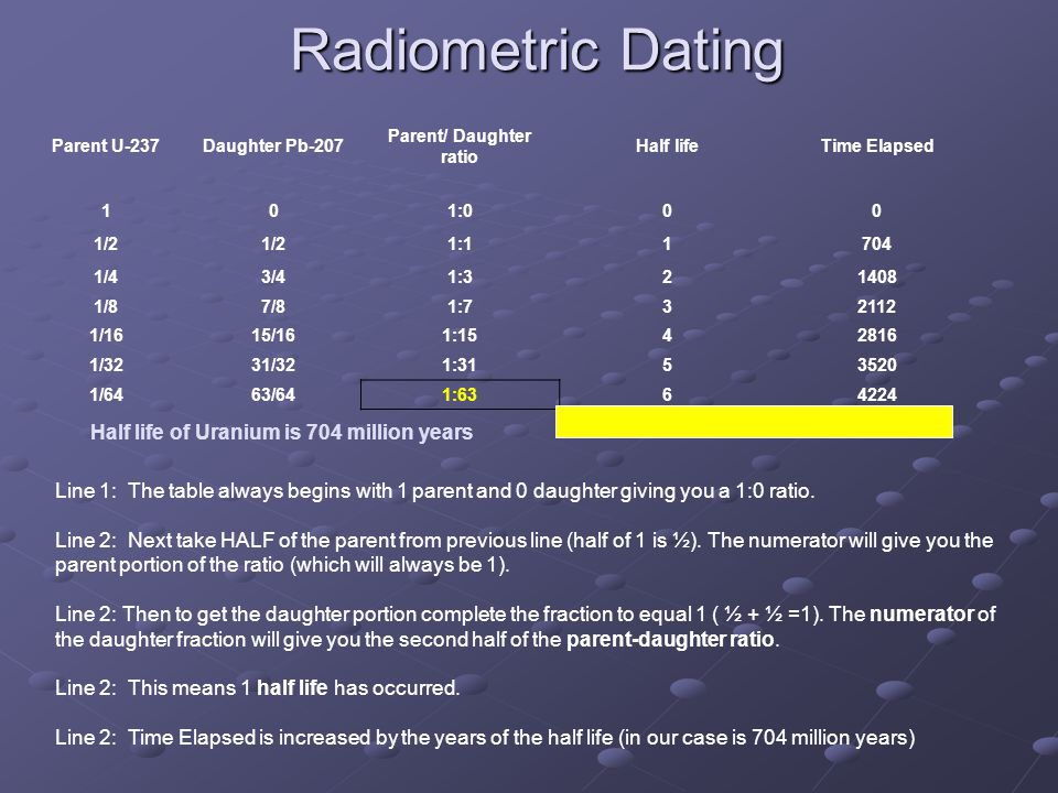 Radiometric Dating Parent U-237Daughter Pb-207 Parent/ Daughter ratio Half lifeTime Elapsed 101:000 1/2 1:11704 1/43/41:321408 1/87/81:732112 1/1615/161:1542816 1/3231/321:3153520 1/6463/641:6364224 Line 1: The table always begins with 1 parent and 0 daughter giving you a 1:0 ratio.