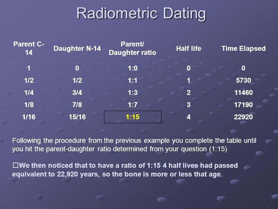 Radiometric Dating Parent C- 14 Daughter N-14 Parent/ Daughter ratio Half lifeTime Elapsed 101:000 1/2 1:115730 1/43/41:3211460 1/87/81:7317190 1/1615/161:15422920 Following the procedure from the previous example you complete the table until you hit the parent-daughter ratio determined from your question (1:15) We then noticed that to have a ratio of 1:15 4 half lives had passed equivalent to 22,920 years, so the bone is more or less that age.