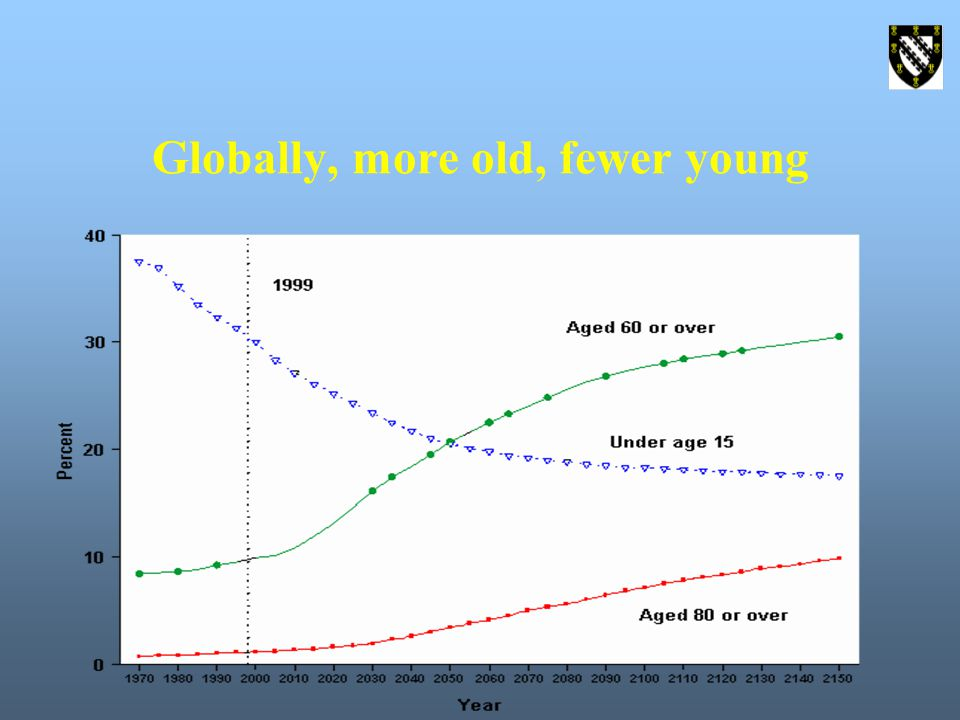 Globally, more old, fewer young