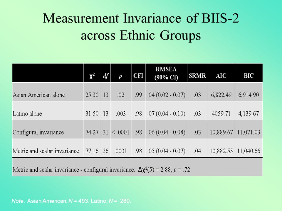 Measurement Invariance of BIIS-2 across Ethnic Groups Note. Asian American: N = 493. Latino: N = 280.