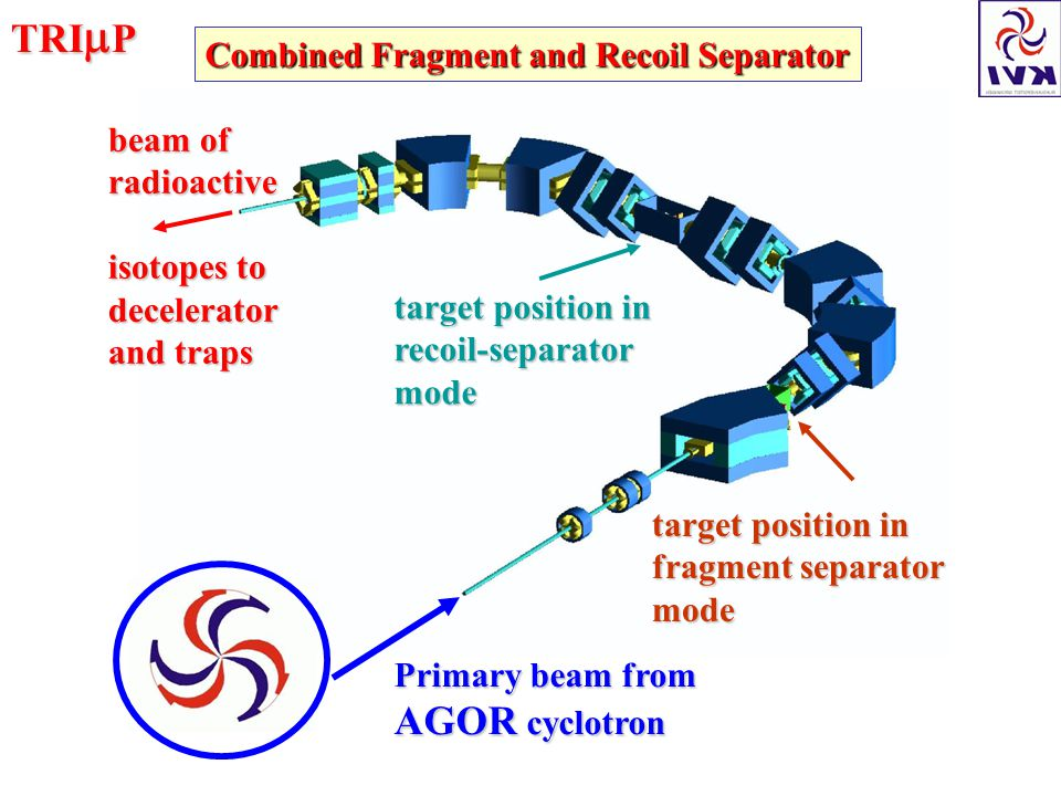 TRI P Primary beam from AGOR cyclotron target position in fragment separator mode target position in recoil-separatormode beam of radioactive isotopes to decelerator and traps Combined Fragment and Recoil Separator