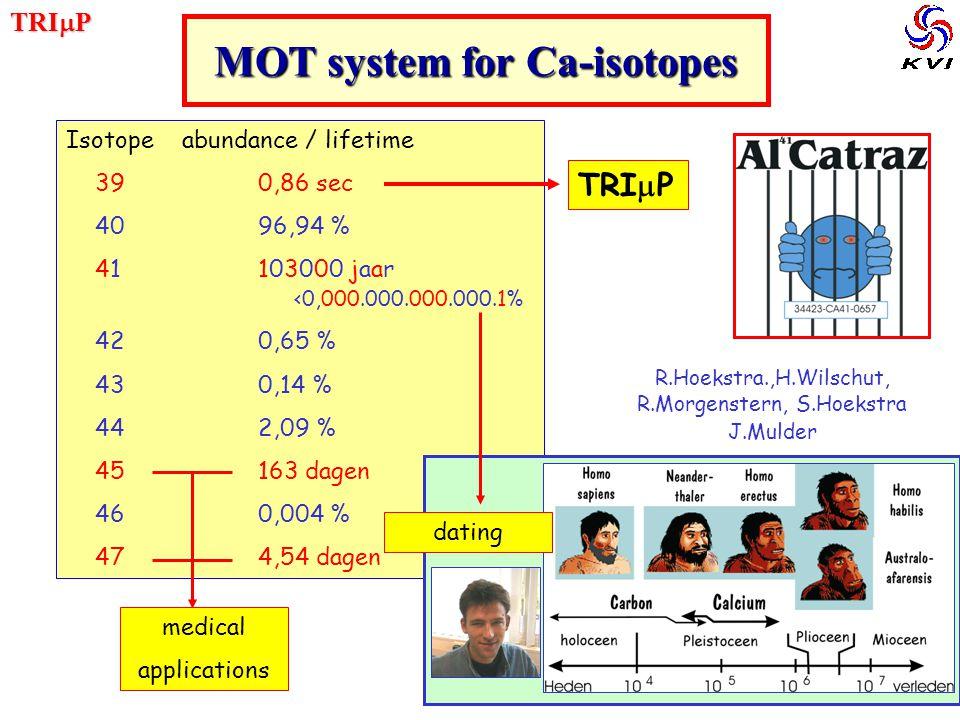 TRI P Isotope abundance / lifetime 390,86 sec 40 96,94 % 41103000 jaar <0,000.000.000.000.1% 420,65 % 430,14 % 44 2,09 % 45163 dagen 460,004 % 474,54 dagen MOT system for Ca-isotopes R.Hoekstra.,H.Wilschut, R.Morgenstern, S.Hoekstra J.Mulder TRI P medical applications dating