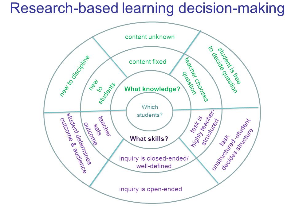 Research-based learning decision-making What skills? Which students? new to students new to discipline content fixed content unknown teacher chooses q