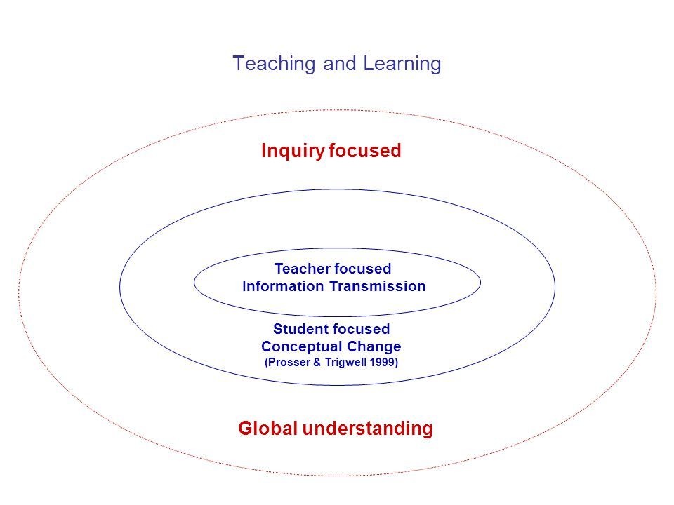 Research-based learning decision-making What skills.