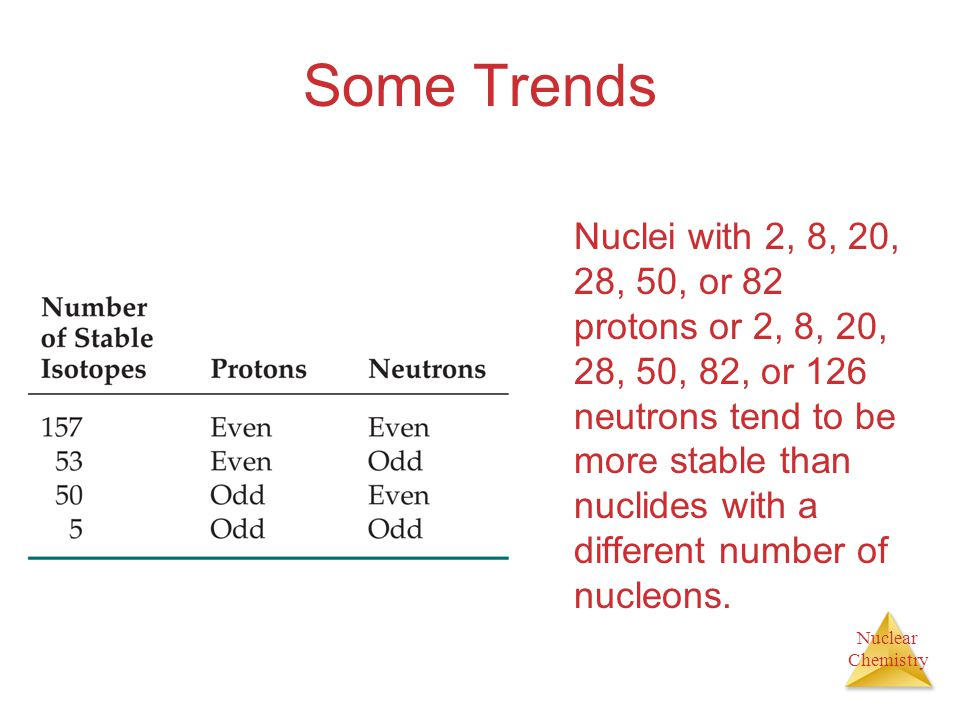 Nuclear Chemistry Some Trends Nuclei with an even number of protons and neutrons tend to be more stable than nuclides that have odd numbers of these n