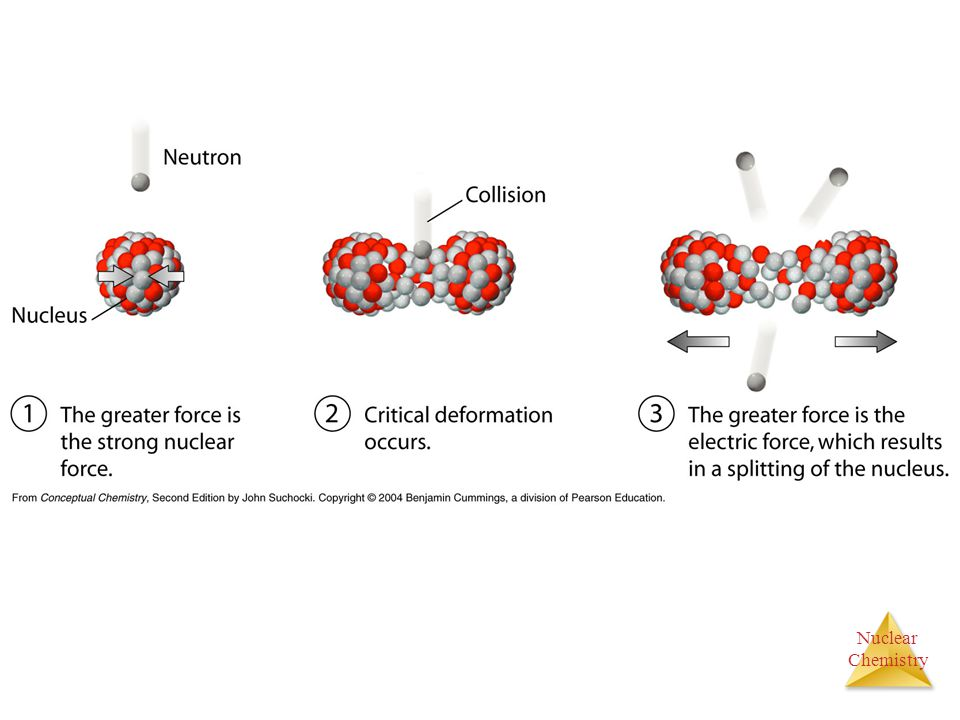 Nuclear Chemistry Particle Accelerators These particle accelerators can be enormous, having circular tracks with paths that are miles long.