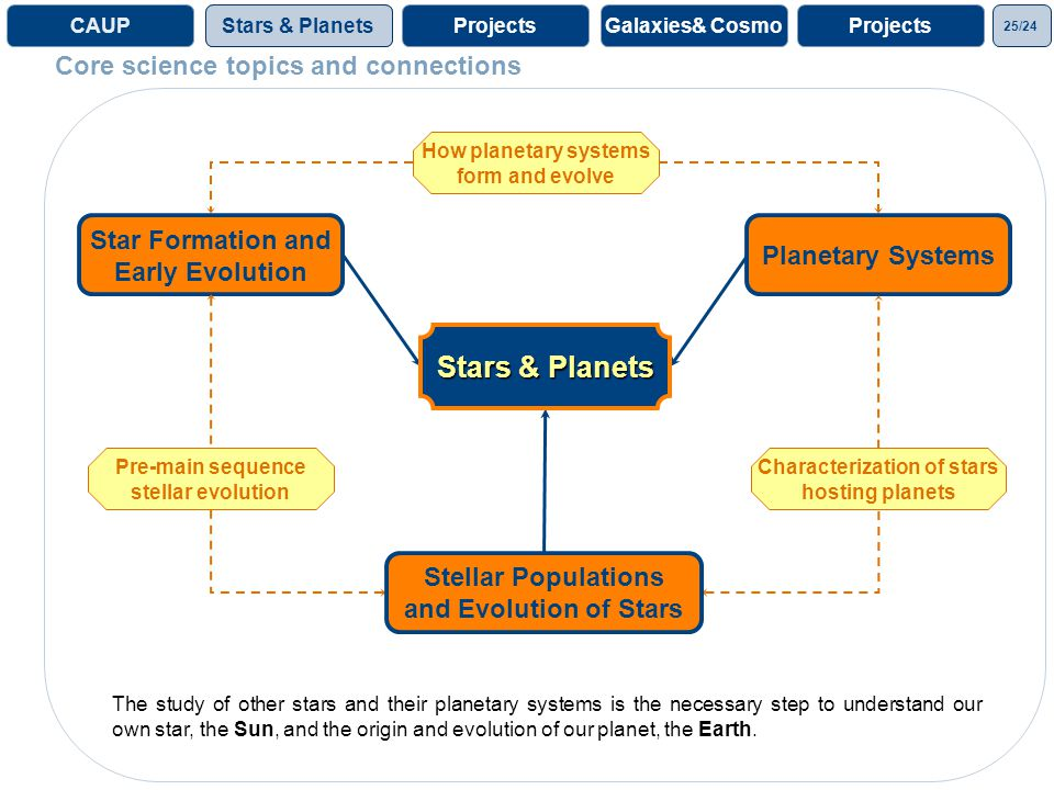 25/24 ProjectsGalaxies& CosmoProjectsCAUPStars & Planets Core science topics and connections Star Formation and Early Evolution Planetary Systems Stellar Populations and Evolution of Stars How planetary systems form and evolve Characterization of stars hosting planets Pre-main sequence stellar evolution Stars & Planets The study of other stars and their planetary systems is the necessary step to understand our own star, the Sun, and the origin and evolution of our planet, the Earth.