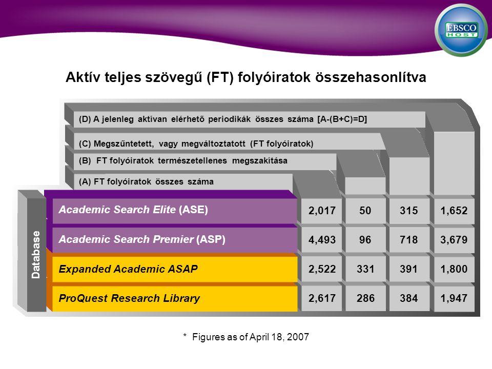 (D) A jelenleg aktívan elérhető periodikák összes száma [A-(B+C)=D] (C) Megszűntetett, vagy megváltoztatott (FT folyóiratok) (B) FT folyóiratok természetellenes megszakítása (A) FT folyóiratok összes száma Aktív teljes szövegű (FT) folyóiratok összehasonlítva Database * Figures as of April 18, 2007 Academic Search Elite (ASE) Academic Search Premier (ASP) Expanded Academic ASAP ProQuest Research Library 2,017503151,652 4,493967183,679 2,5223313911,800 2,6172863841,947